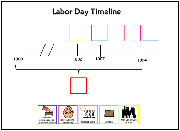 History of Labor Day timeline